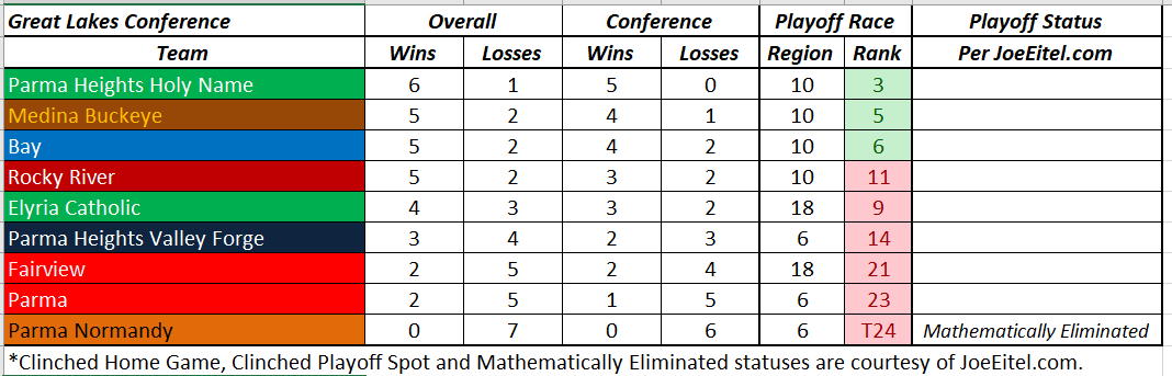 Great Lakes Conference Week 8